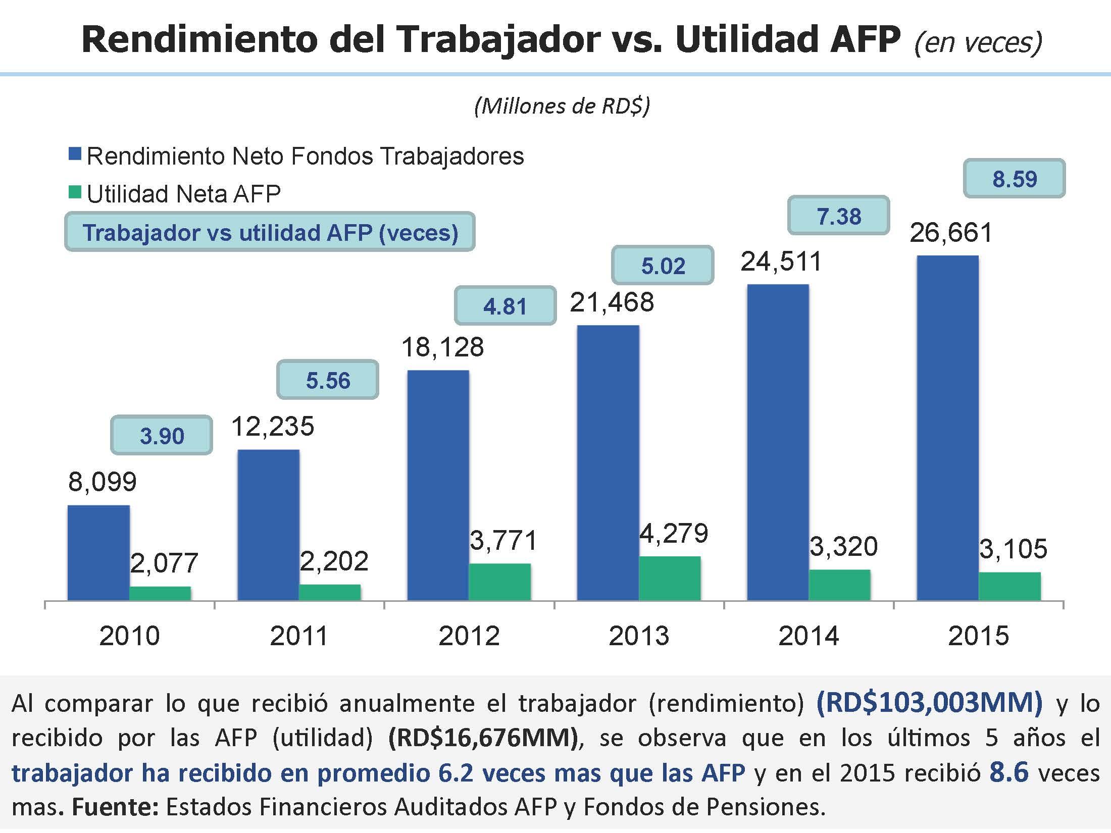 Rendimiento del Trabajador VS Utilidad AFP
