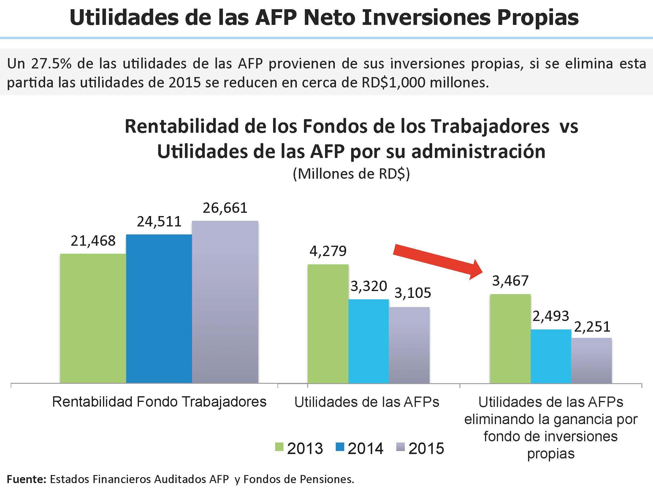 Utilidades de las AFO Neto Inversiones Propias